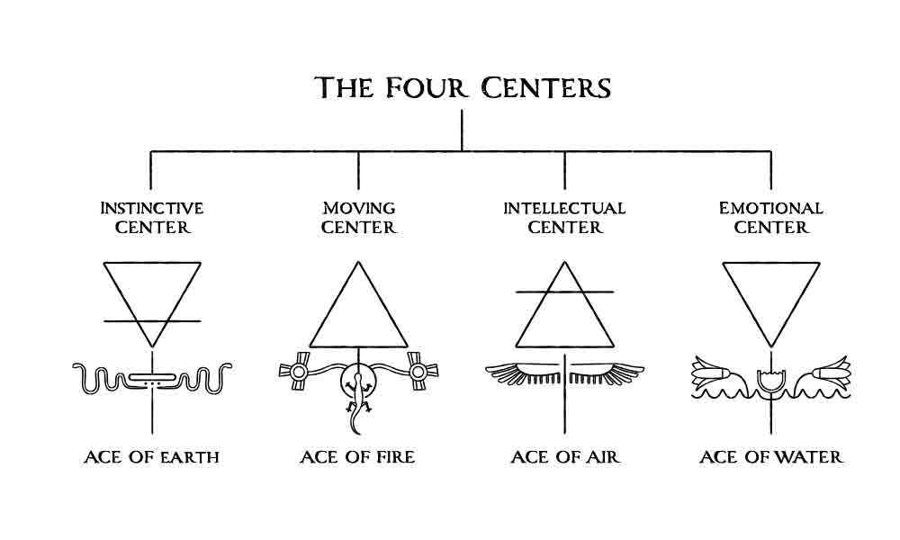 The-Four-Centers